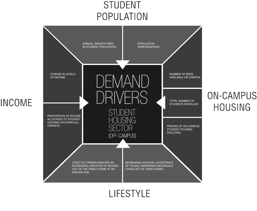 Key Demand Drivers-3